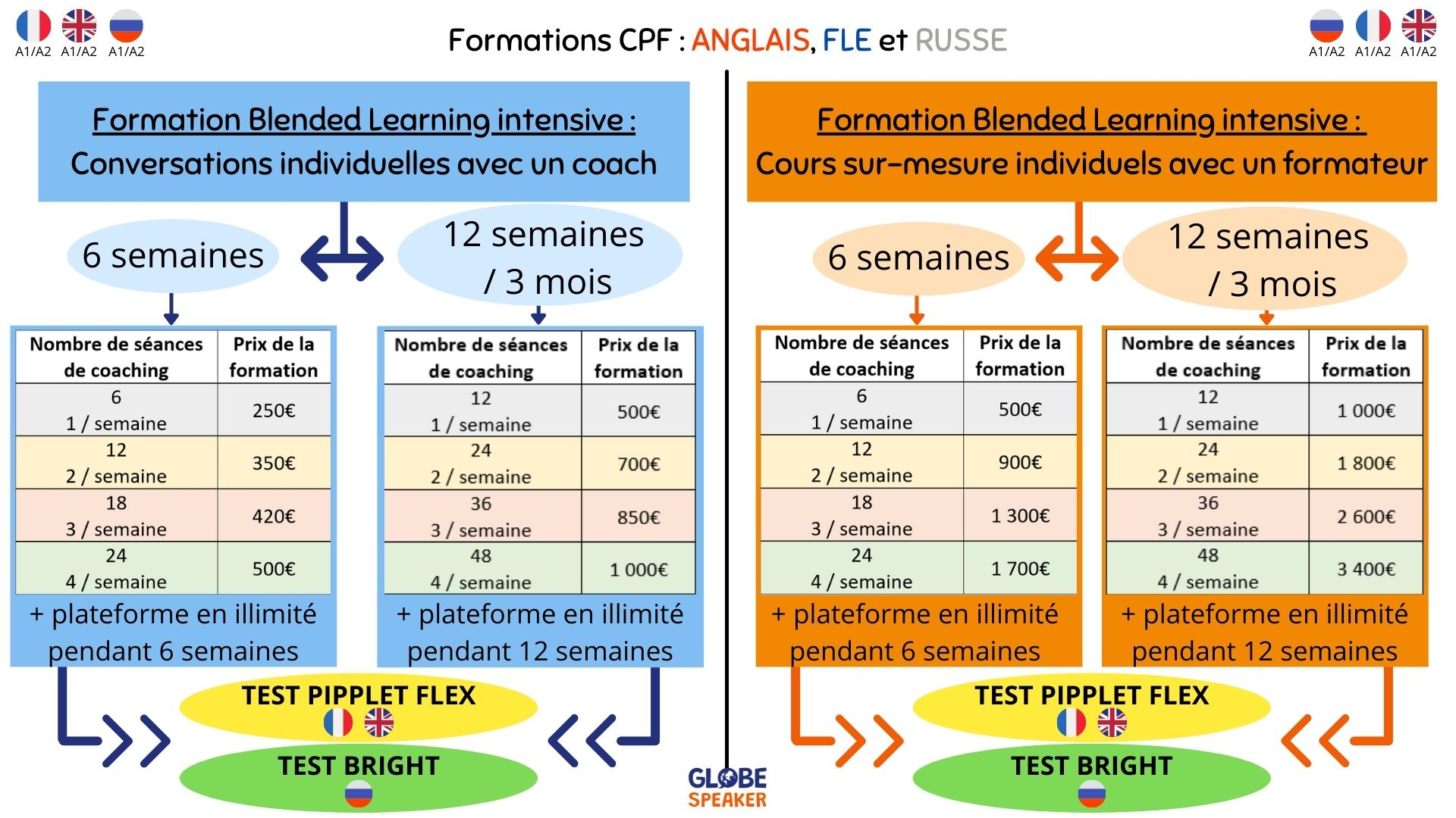 formations Globe Speaker CPF FLE ANGLAIS RUSSE